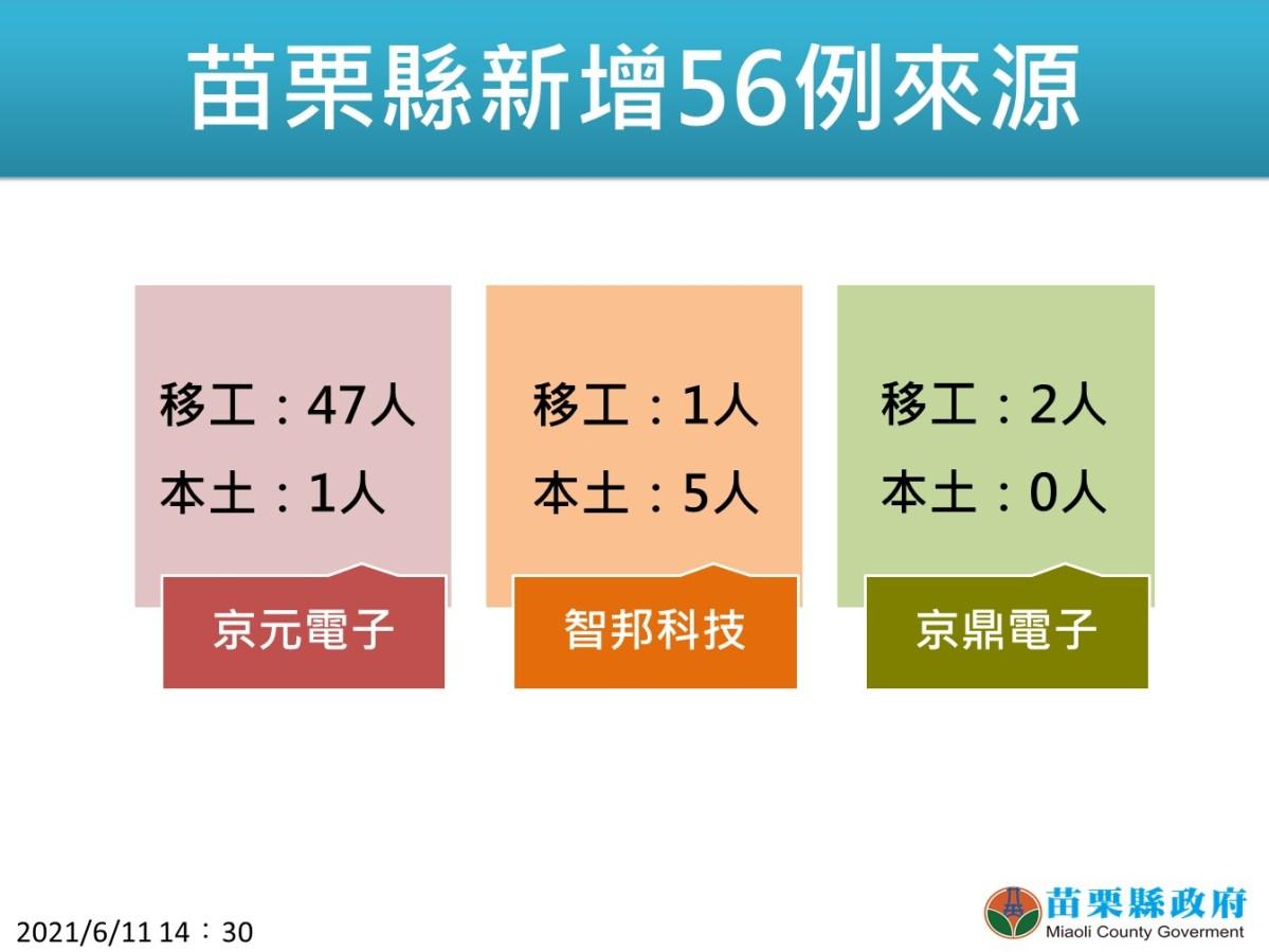 苗栗「再度超越台北市」新增56例全是電子廠群聚! 足跡公布!