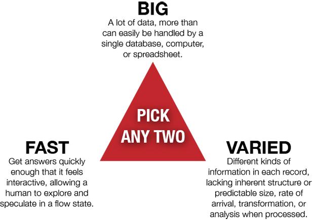 The big data trifecta