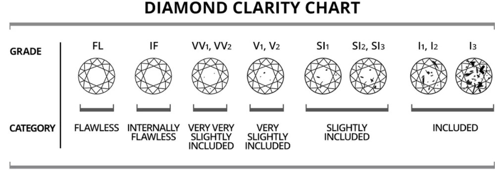 Diamond clarity scale also chart what is sears rh