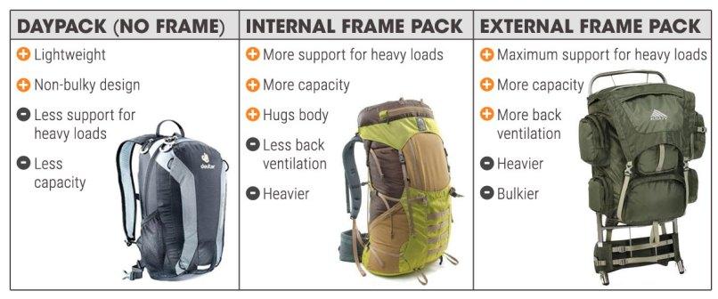 Advantages And Disadvantages Of Internal External Frame Backpacks ...