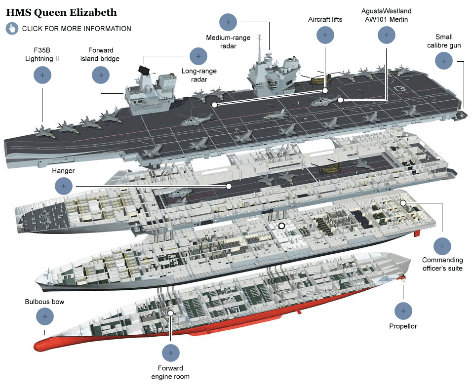 aircraft carrier diagram chamberlain garage door wiring hms queen elizabeth britain s new in detail telegraph
