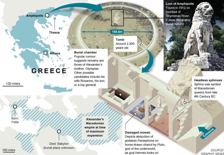 Synopsis of discoveries at Amphibious tomb, Alexander the Great murdered?