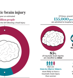 tbi head diagram advance wiring diagram facing it head on what does a traumatic brain injury [ 1332 x 866 Pixel ]