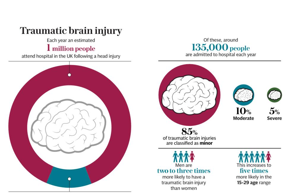 medium resolution of tbi head diagram advance wiring diagram facing it head on what does a traumatic brain injury