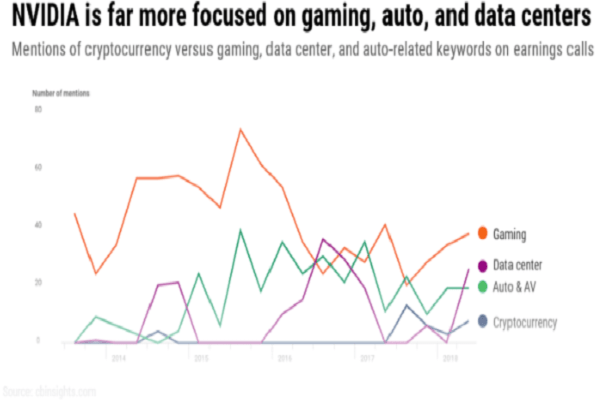 Yes, Nvidia is diversified. Source: CB Insights.