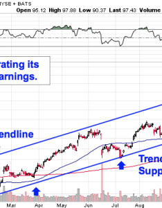 Walmart   uptrend is hard to miss even if deciphering stock charts isn  your forte instead the price action in year date about as simple also will ever come back down earth thestreet rh