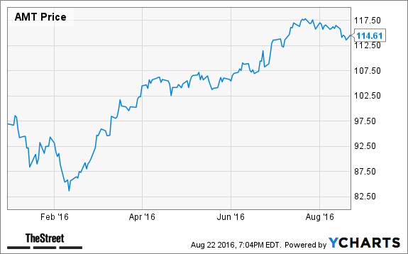 Jim Cramer's Top Takeaways: American Tower (AMT), At Home