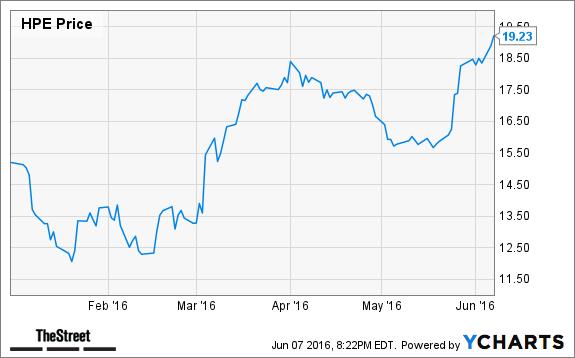 Jim Cramer's Top Takeaways: Hewlett Packard Enterprise