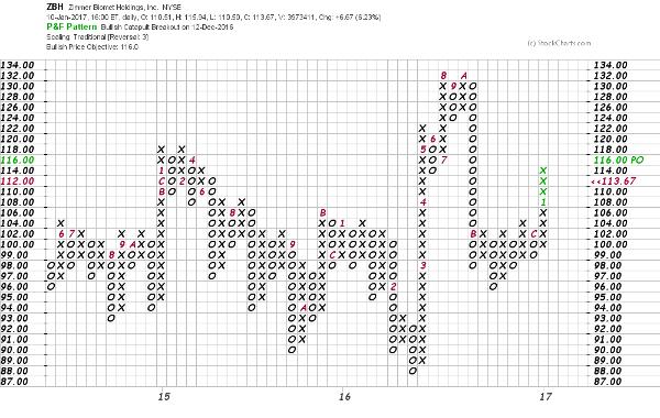 Zimmer Biomet's 'Island' Pattern Is Interesting, but Is It
