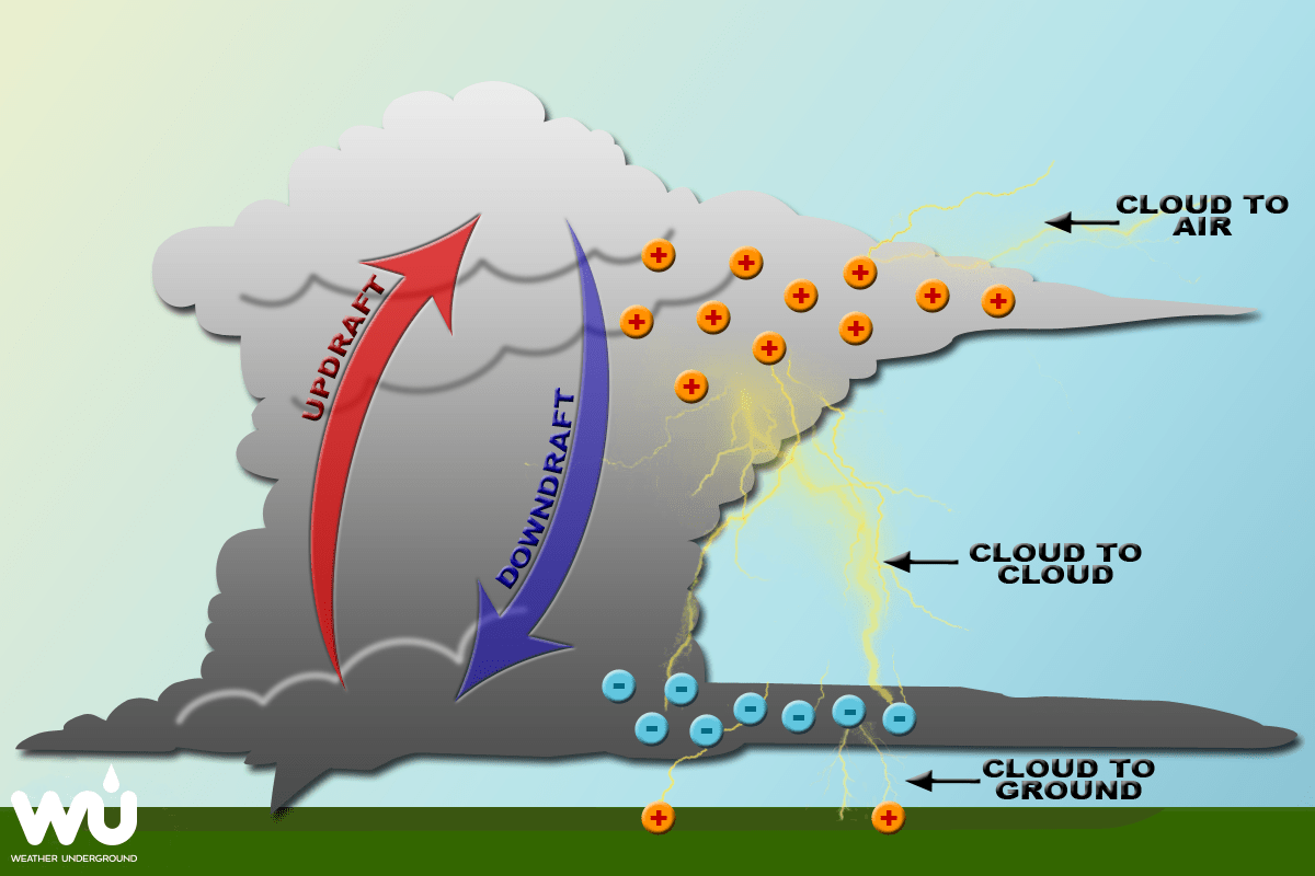hurricane formation diagram home generator wiring lightning weather underground