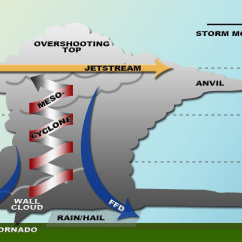 Tornado Supercell Diagram American Standard Heat Pump Thermostat Wiring Simulation Of 2011 Ef 5 Simulated
