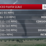 The Enhanced Fujita Scale How Tornadoes Are Rated The Weather Channel Articles From The Weather Channel Weather Com