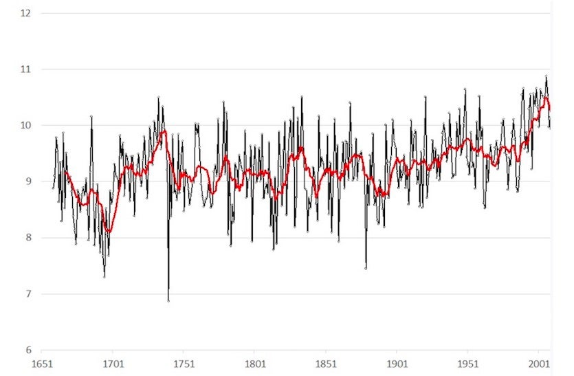 Book Review: Oxford Weather and Climate Since 1767