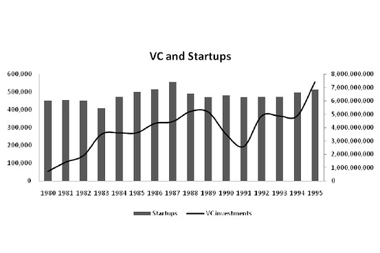 Recession? Economic Boom? No Effect On Start-Up Creation