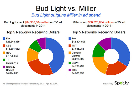 Bud Light is a Heavier TV Ad Spender than its Peers  CMO