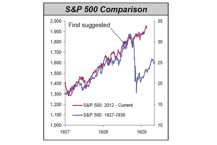 Remember That Chart Comparing the S&P 500 to 1929? It's