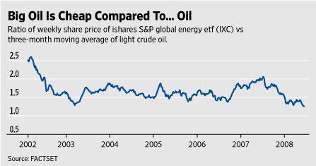 [Oil fund prices]