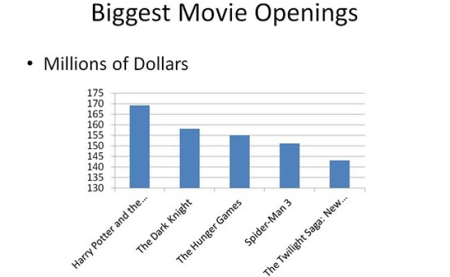 The Hunger Games Tops Weekend Box Office With 155