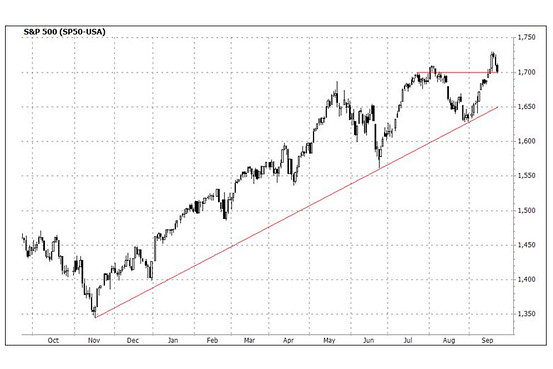 S&P 500 Drop Below 1700 Throws Wrench Into Breakout Rally