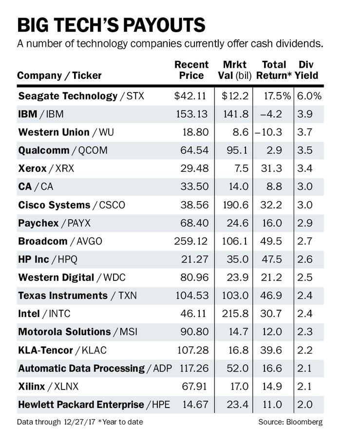 Does Google Stock Pay Dividends : google, stock, dividends, Facebook, Consider, Dividend, Barron's