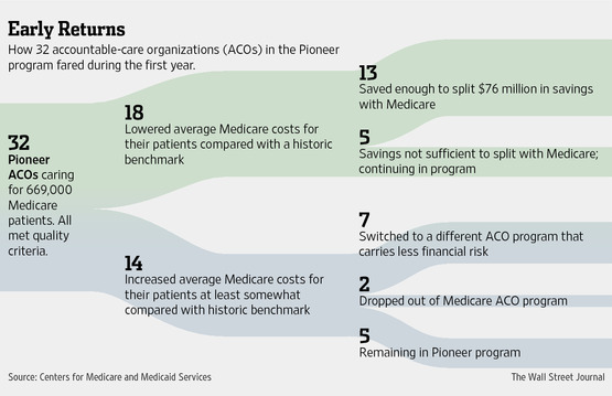 Accountable Care Organizations Give Health Law Real World Test Wsj