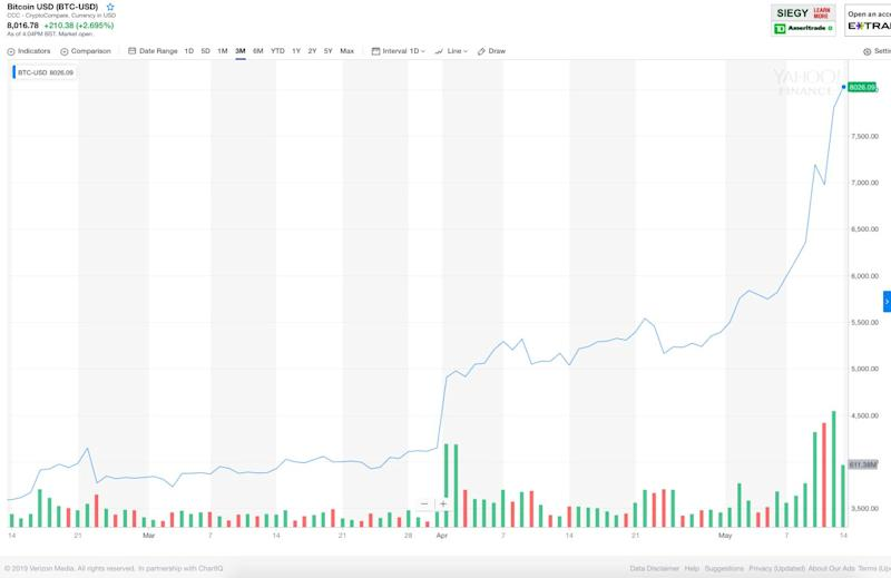 Bitcoin 3-month price chart (Yahoo Finance)
