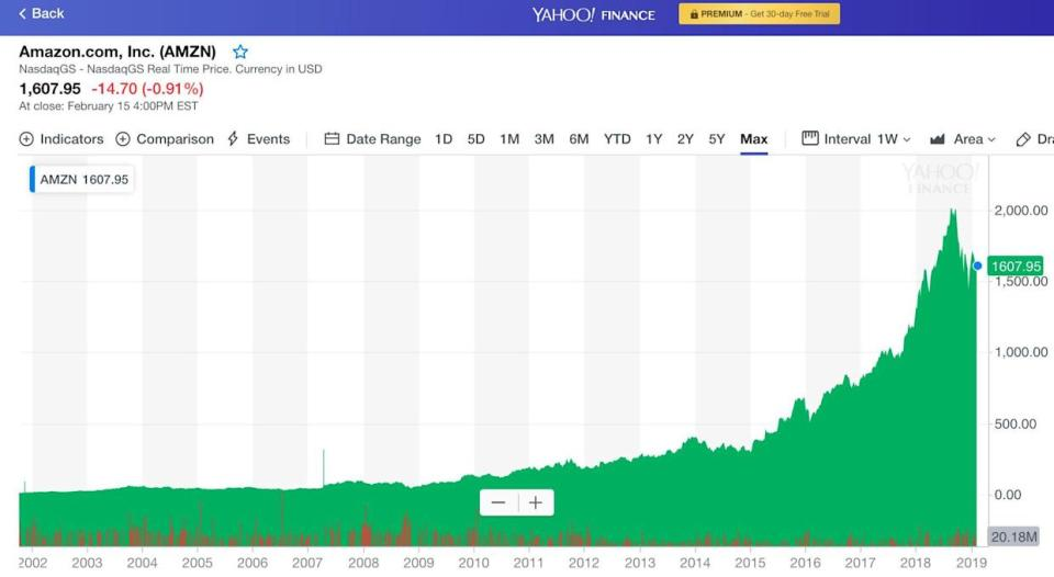 Amazon briefly touched $1 trillion in market cap on September 4, 2018. (Chart: Yahoo Finance)
