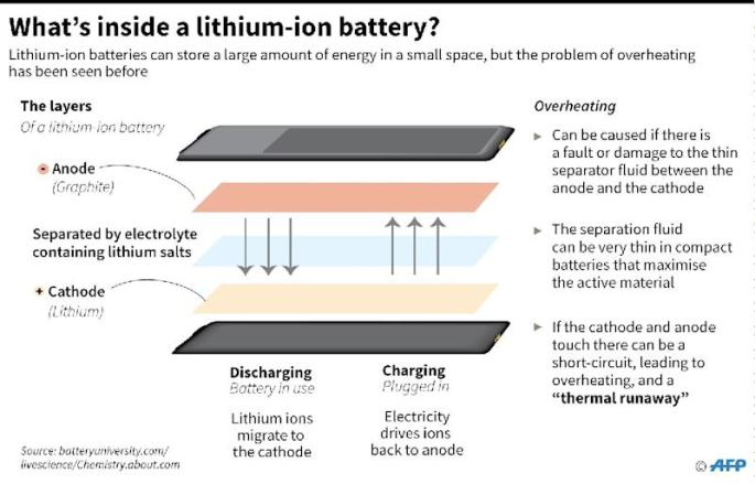 Lithium-ion batteries (AFP Photo/John SAEKI )