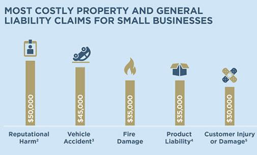 Commercial Umbrella Insurance The Hartford