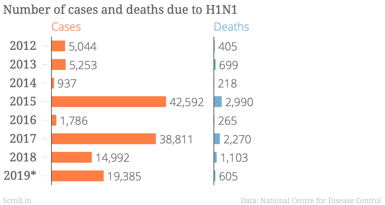 Swine flu outbreaks occur in India every other year, but other flu ...