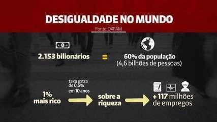 Bilionários têm mais riqueza do que 60% da população mundial