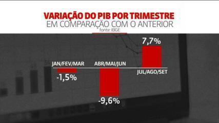 VÍDEO: Após maior tombo da história, PIB do Brasil cresce 7,7% no 3º trimestres