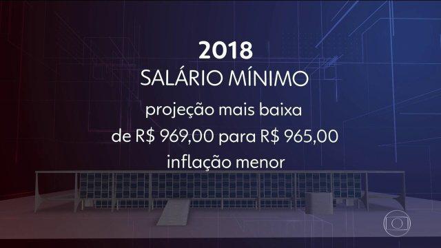 Governo reduz a previsão de reajuste do salário mínimo de 2018