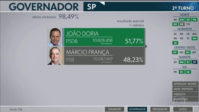 7120976 João Doria (PSDB) é eleito governador de São Paulo