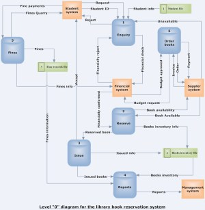 Level 0 diagram for library book reservation system | ECOM20007