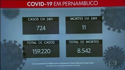 Pernambuco registers 724 more cases of coronavirus and 11 deaths