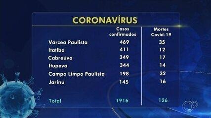 Veja os casos suspeitos e confirmados de coronavírus na região de Jundiaí