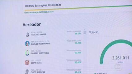 Veja a lista dos dez vereadores mais votados no Rio de Janeiro em 2020