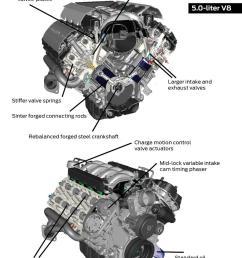 mustang 5 0 engine diagram wiring diagram log 1992 ford mustang 5 0 engine diagram [ 902 x 1203 Pixel ]