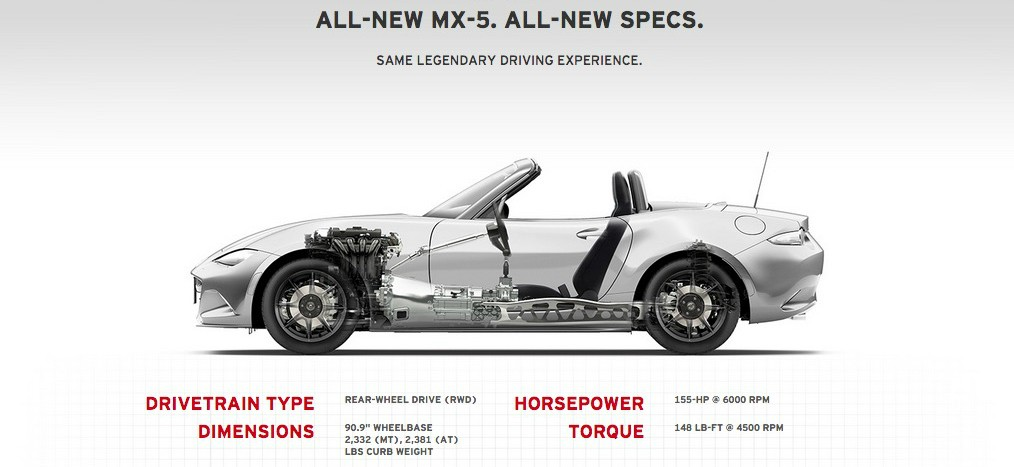 2016 Mazda MX-5 Miata US Specs: 2,332 Lbs (1,058 Kg) for