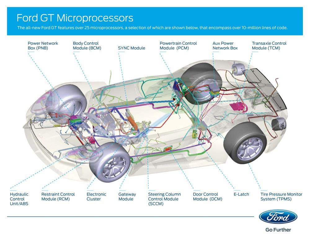 medium resolution of ford gt engine diagram basic guide wiring diagram u2022 1996 ford e 250 cooling diagram