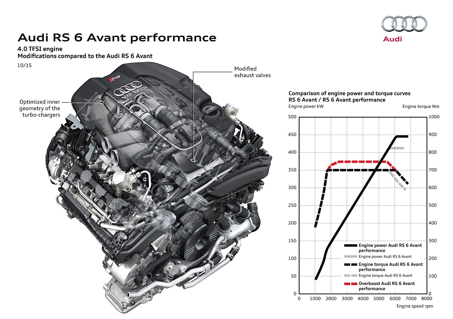 Audi Reveals Rs6 Performance And Rs7 Performance With 605
