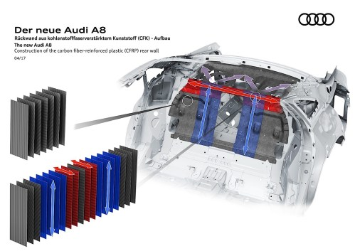 small resolution of 2018 audi a8 d5