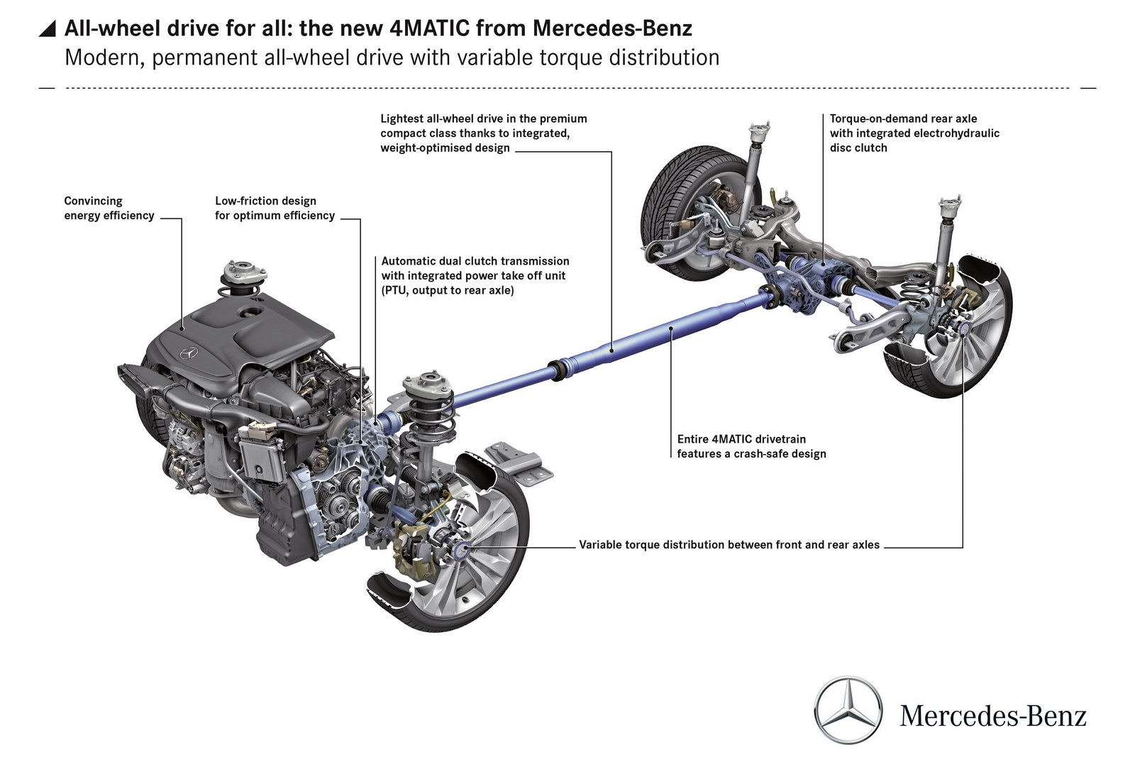 Mercedes Details New 4Matic Front-Biased AWD System for
