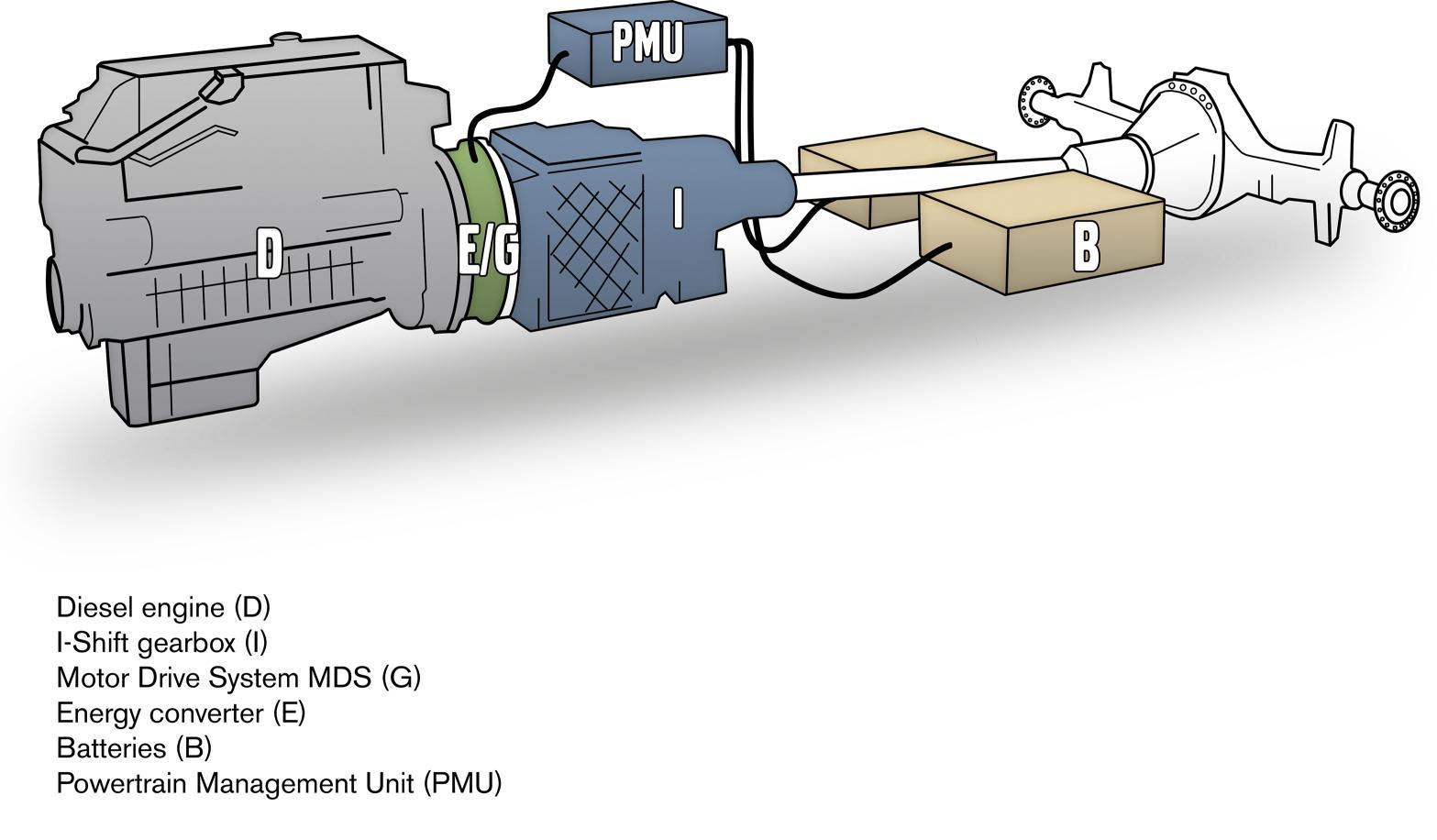 V8 Engine Wiring Diagram Full Volvo S Hybrid Trucks Are Performing Well Autoevolution