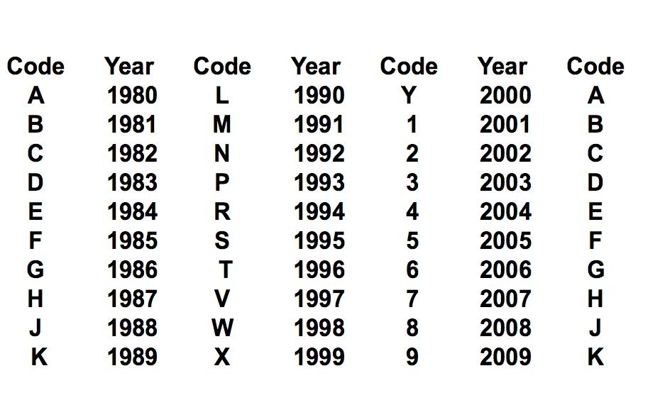 Help, kx65 identify year manufacturer. VIN is only 15