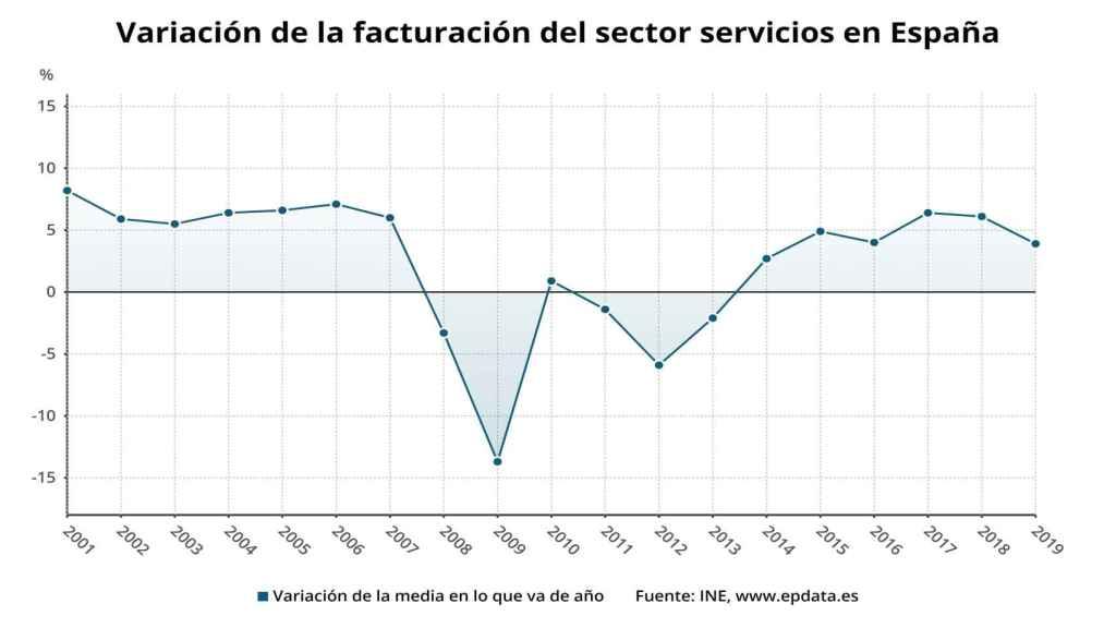 El sector servicios eleva sus ventas un 3,9% encadenando