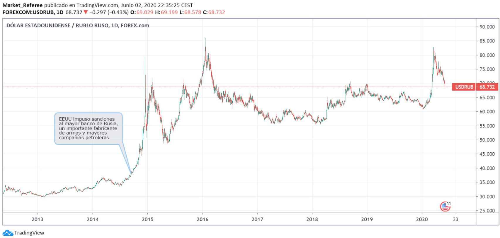 Evolución del par de divisas dólar/rublo.