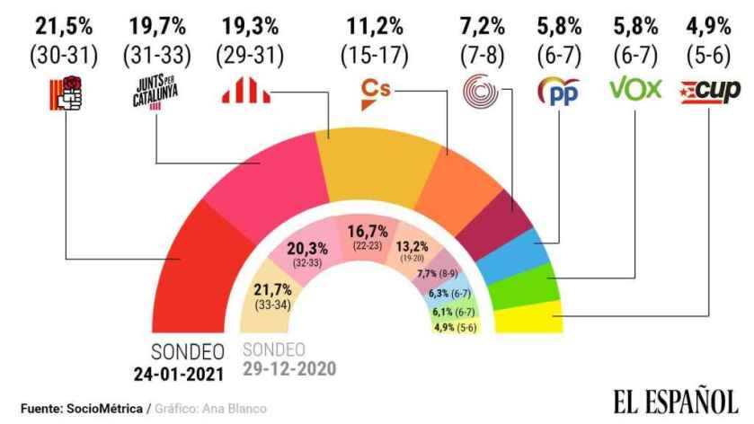 Indépendantistes vs espagnolistes : le résultat des élections catalanes  sera serré