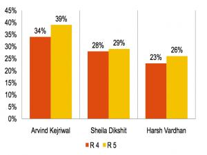 Kejriwal to storm Delhi? What AAP's pre poll survey tells us
